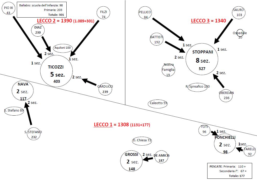 1608 schema riorganizzazione